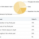 Poll results: When do students look for entry level jobs?