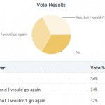 Poll results: Have you ever attended a career fair on your campus?