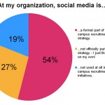Poll results: Social media part of campus recruitment strategy for only half of employers