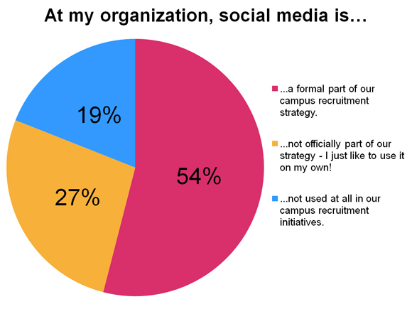 Poll Results Social Media Part Of Campus Recruitment Strategy For